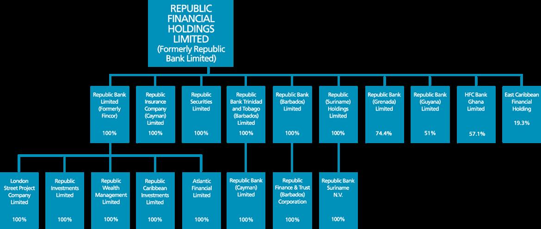 Subsidiaries Organizational Chart   Republic Bank